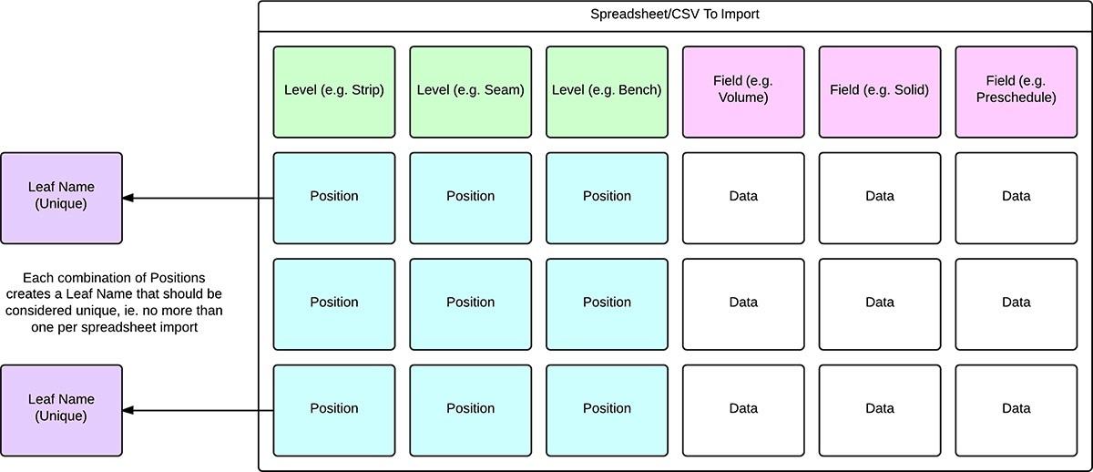 data4import
