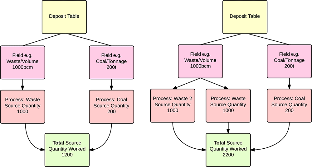 source3processes