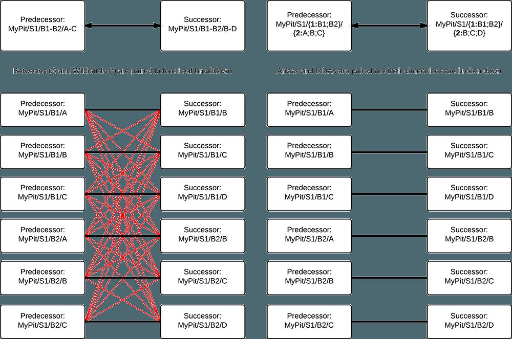 source6dependencies